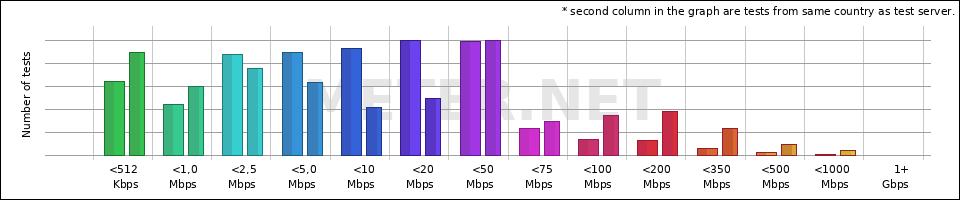 HostUS - statistics - www meter net